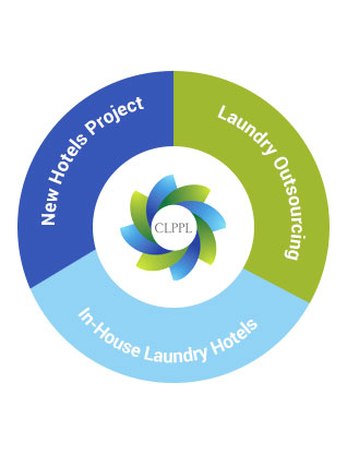Best Commercial Laundry Services in Delhi, NCR - CLPPL